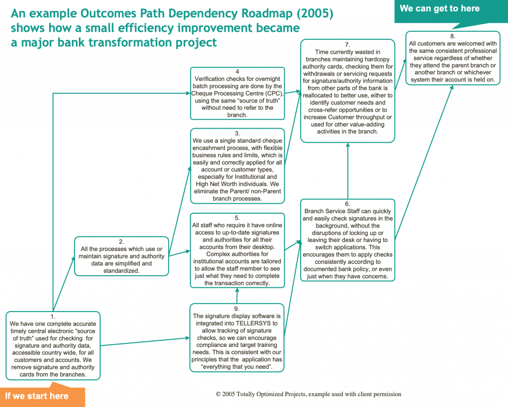 Outcomes Path Dependency Roadmap