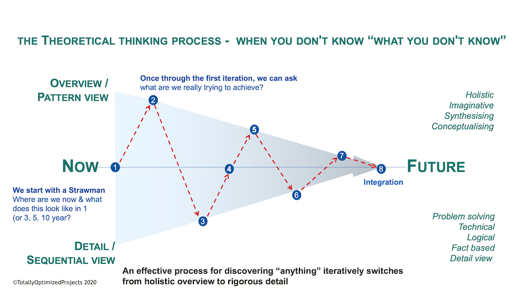 Theoretical thinking process