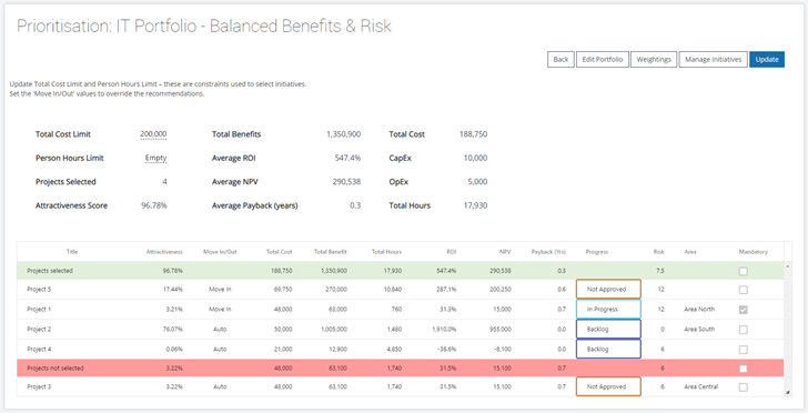 Benefits focused portfolio analysis