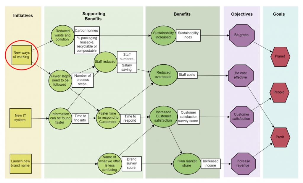 Benefits map