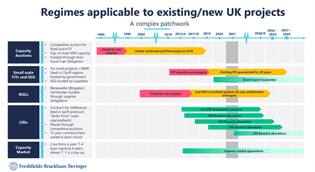 Freshfields - regimes applicable to UK projects